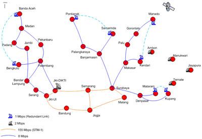 contoh lain wan adalah jaringan pendidikan tinggi nasional .